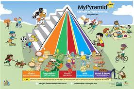 Food 4 - Food Pyramid